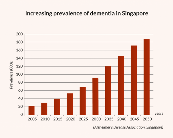 Increasing prevalence of dementia in Singapore